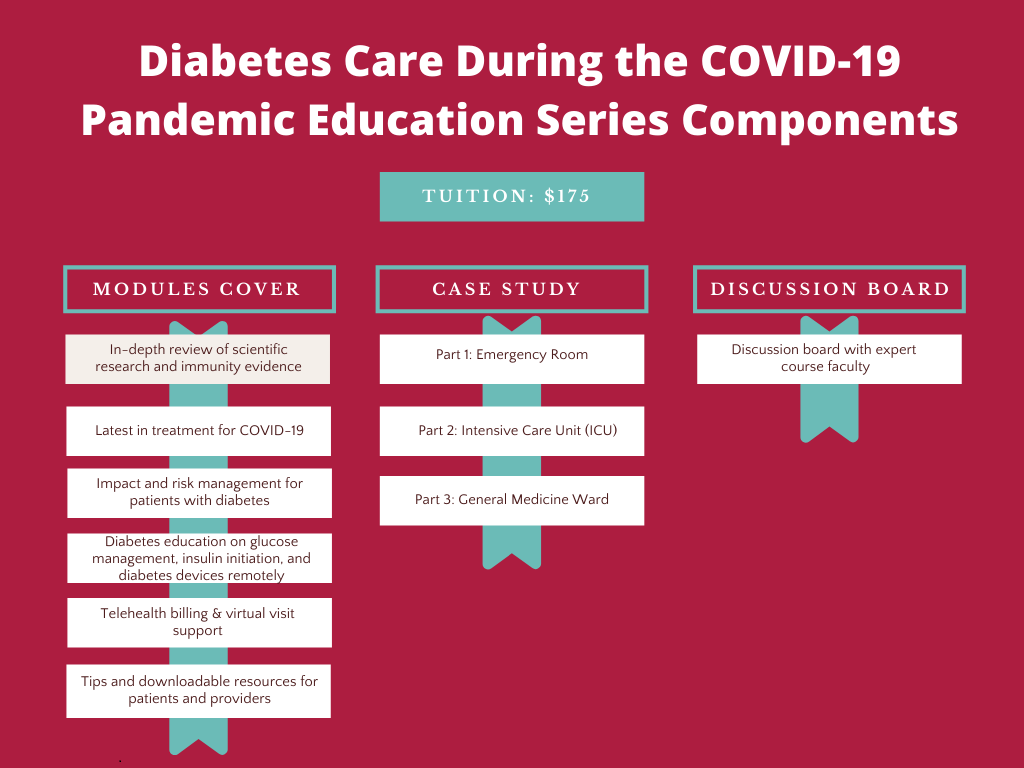 Diabetes Care during the COVID-19 Pandemic Series Components
