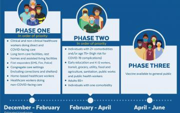 Vaccine Phase Timeline from mass.gov